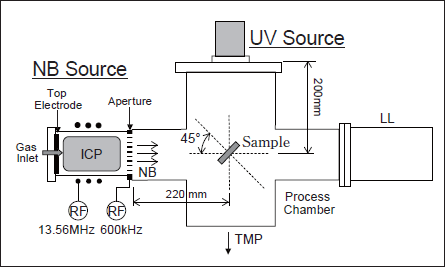 Role of UV Irradiation during Si Etching Process in Chlorine