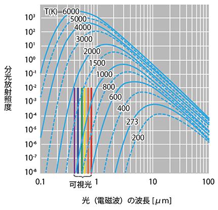 分光放射輝度   ウシオ電機