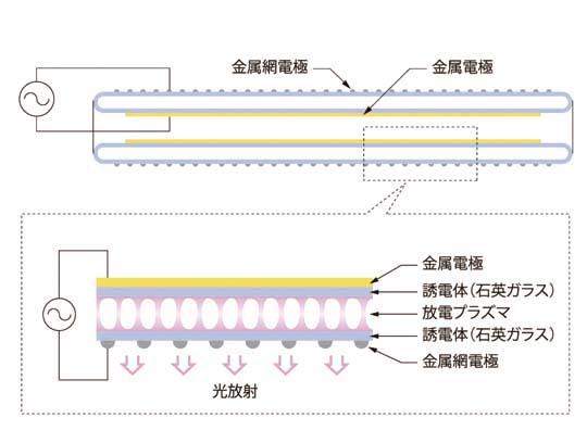 エキシマランプ | ウシオ電機
