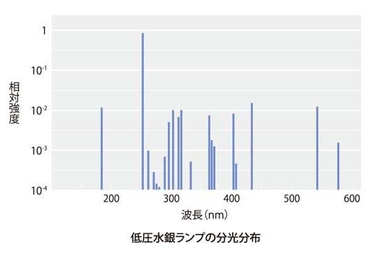 低圧水銀ランプ(低圧UVランプ)...