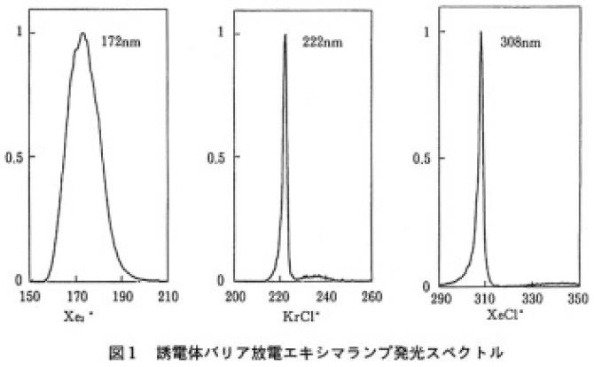 エキシマUV | ウシオ技術情報誌...