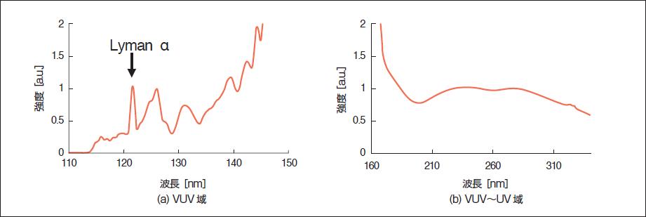 VUV~UV光の発生方法とその応用