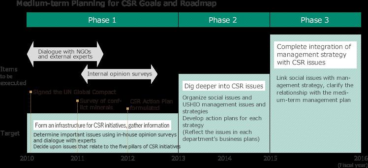 Research proposal on csr
