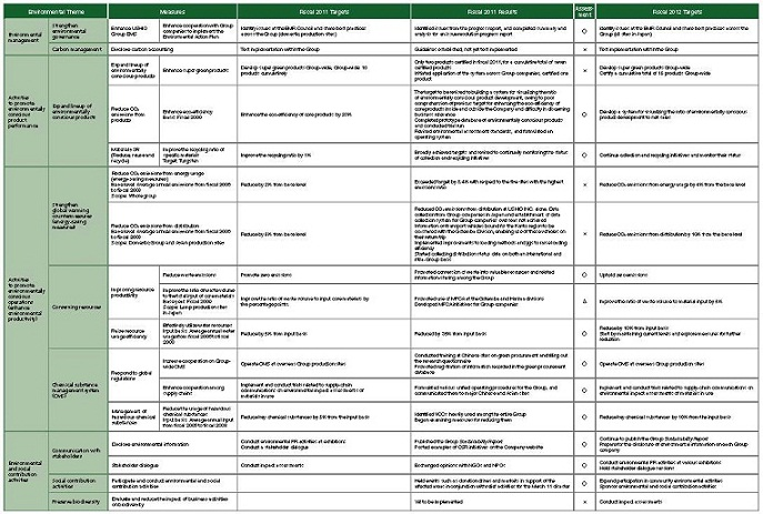 action plan highlights phase three of the environmental action plan ...
